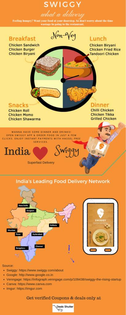 Swiggy Infographics