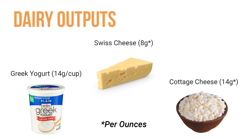 Dairy Outputs with ZopNow Coupons